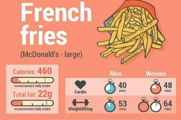 Скільки калорій у фастфуді?