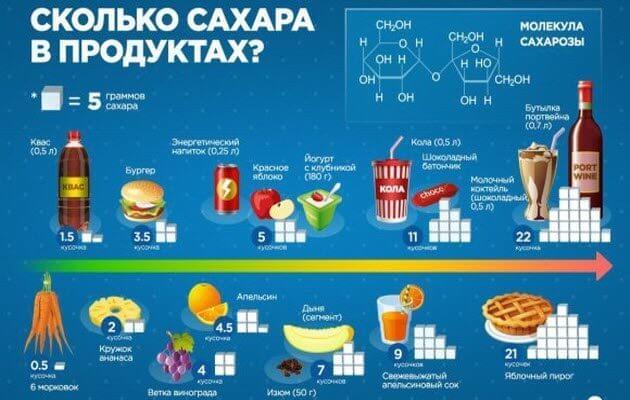 Кількість цукру в продуктах харчування