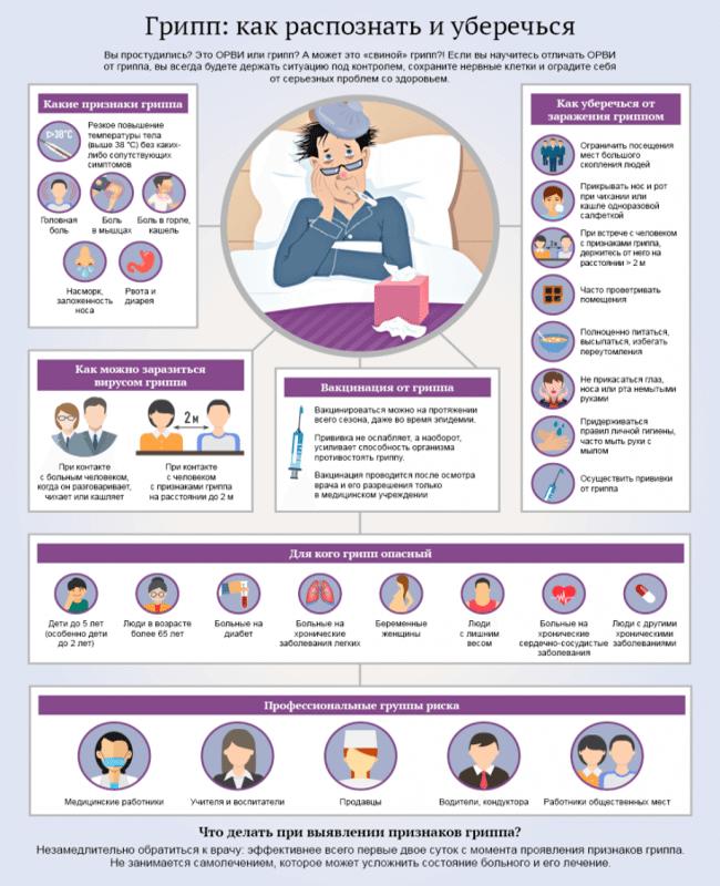 симптоми свинячого грипу і ознаки свинячого грипу у дорослих