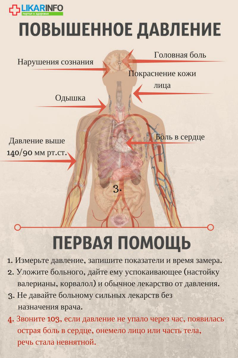 Низкое или высокое давление симптомы