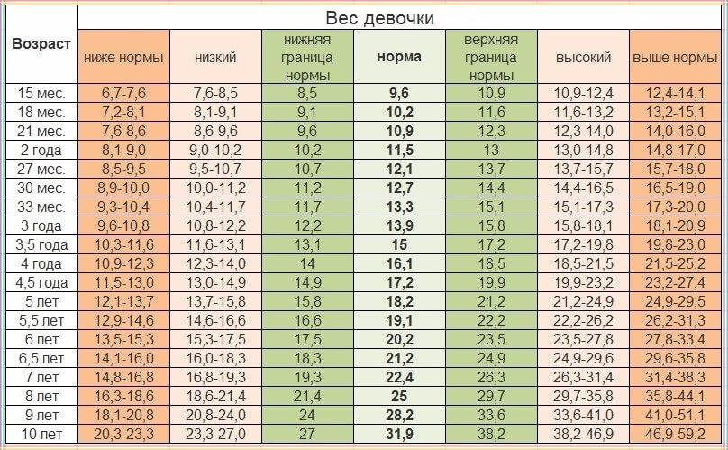 Вага дівчинки (кг) у віці до 10 років