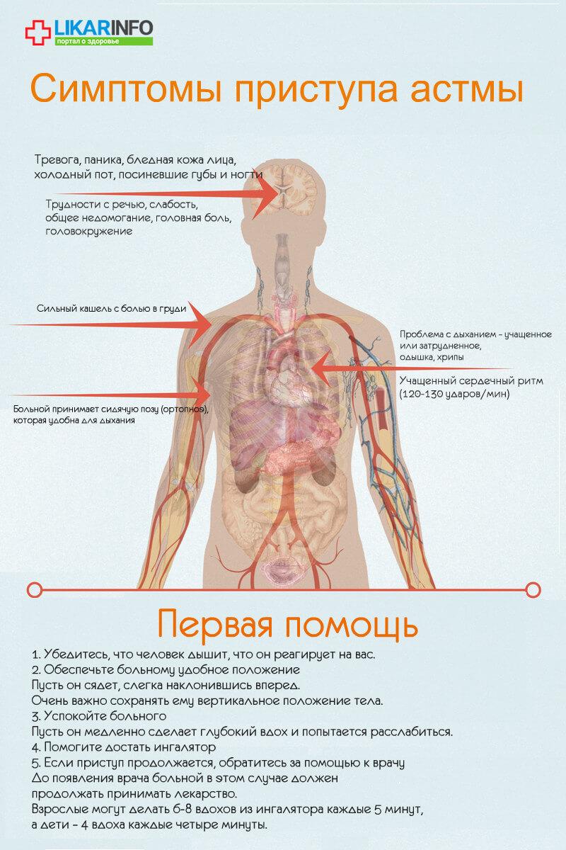 астма - швидка допомога - інфографіка