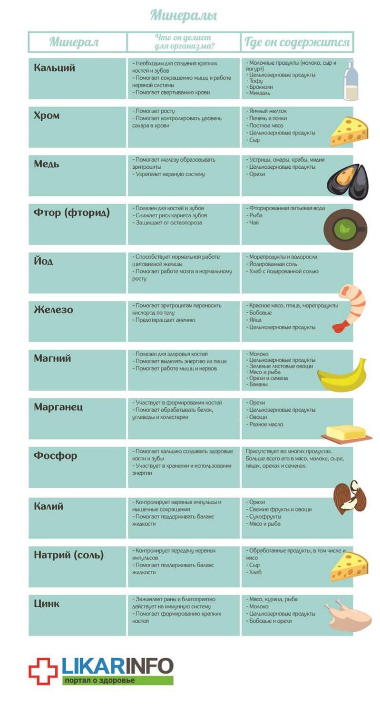Мінерали таблиця