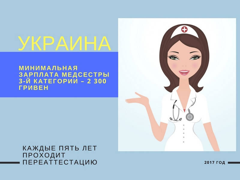 Мінімальна зарплата української медсестри