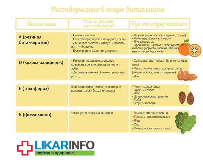 Жиророзчинні вітаміни таблиця