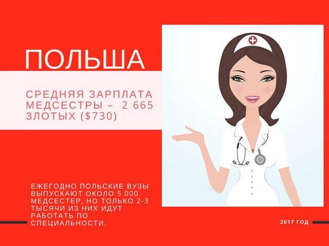 щорічно польські освітні заклади випускають близько 5 000 медсестер, але тільки 2-3 тисячі з них йдуть працювати за своєю спеціальністю.