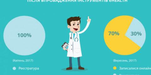 Поліклініка без черг