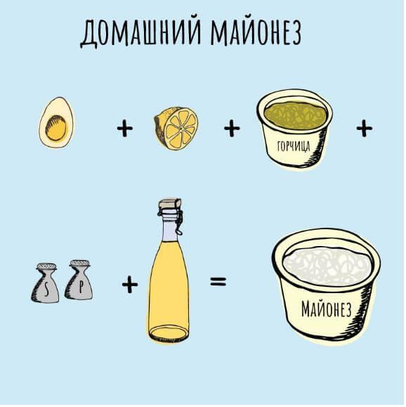 Інгредієнти для домашнього майонезу