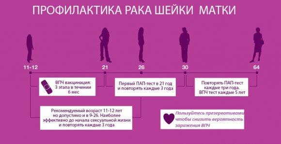 12 міфів про вірус папіломи людини