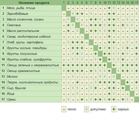 Таблиця сумістності продуктів