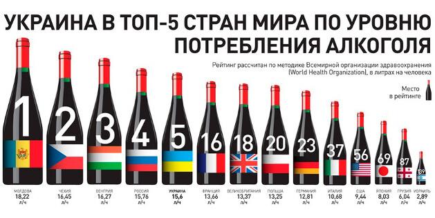 Україна: вживання спиртних напоїв