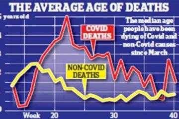 Середній вік людей, які померли від COVID-19